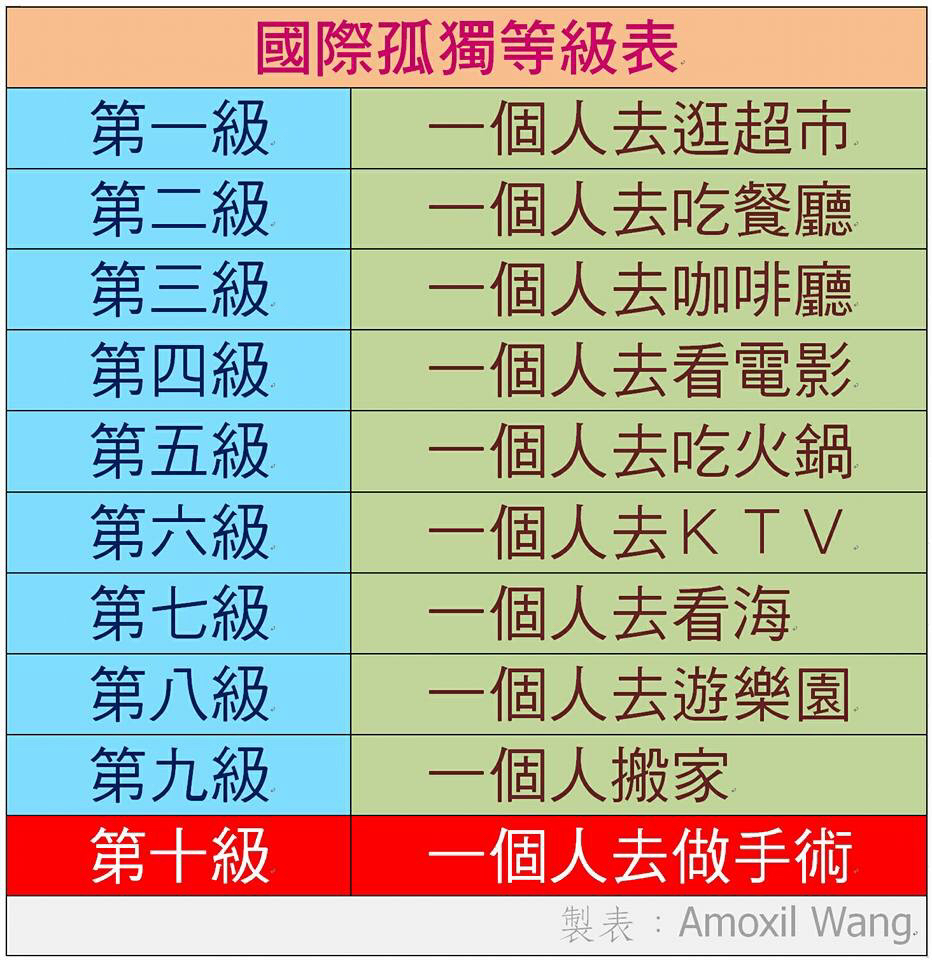 網友Aomxil Wang自製的《國際孤獨等級表》,你是第幾級?(Aomxil Wang臉書)